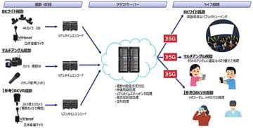 数カメラの映像をクラウド上のサーバーで360度8KVR、8Kワイド、マルチアングル映像としてリアルタイム生成可能なライブ映像配信クラウドシステムのシステム構成図