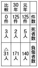 交通指導隊活動通信 Vol.38