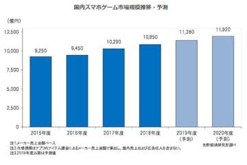 2019年度の国内スマートフォンゲーム市場は1兆1380億円規模となる見込み