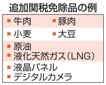 中国、対米追加関税1年免除 豚肉など696品目 画像