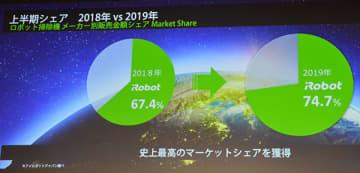 アイロボットは2019年上半期の国内ロボット掃除機市場で74.4%のシェアを記録