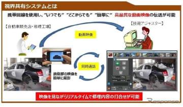 スマホを活用したリアルタイム損害調査「視界共有システム」