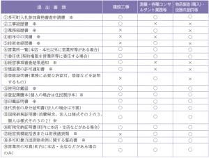 【今回から電子申請に変わりました!】多可町競争入札参加資格申請受付開始!