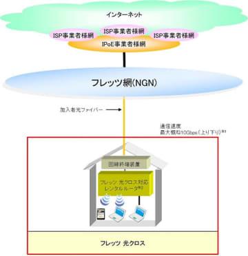 サービス提供イメージ(※10Gbpsは技術規格上の最大値)