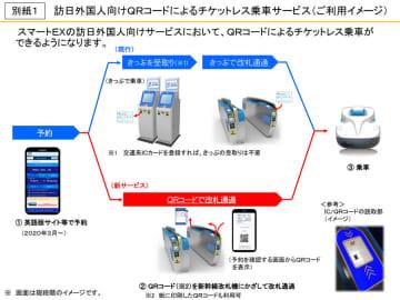 東海道・山陽新幹線、チケットレス乗車サービス拡充 複数人利用でもきっぷ受け取り不要に 画像