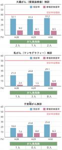 人吉市の健康実態(3)