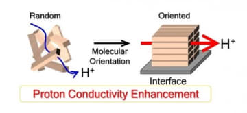 固体高分子形燃料電池の効率向上を目指す