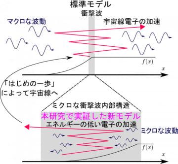 研究グループが提案したモデルの概要(写真:東京大学の発表資料より)