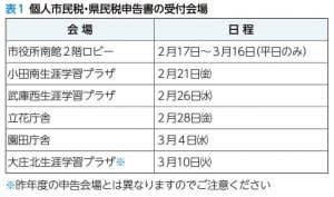 令和元年分(平成31 年1月〜令和元年12 月)税の申告相談など