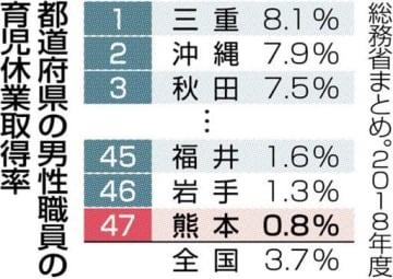 育休取得、全国最低の0・8% 熊本県職員18年度