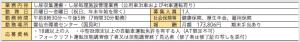 令和2年4月からの会計年度任用職員募集(5)