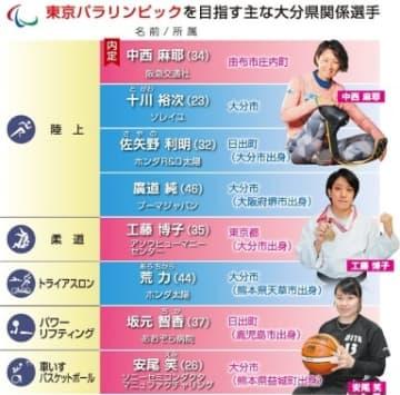 東京パラ開幕まで半年 大分県勢約10選手有望、代表入りへ追い込み【大分県】