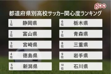 高校サッカー関心度ランキング、1位は静岡県…世代別1位は25歳~34歳