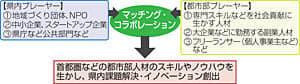 福島県庁で首都圏の会社員ら『地方副業』 未来へアイデア創出