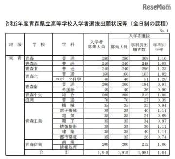 令和2年度青森県立高等学校入学者選抜出願状況(東青地域)