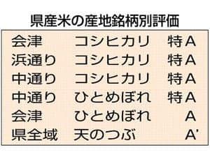 県産米の産地銘柄別評価