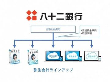 弥生と八十二銀行、参照系API公式連携を開始 画像
