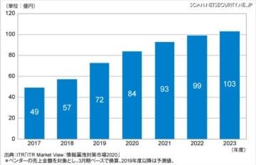 SIEM市場規模推移および予測(2017~2023年度予測)