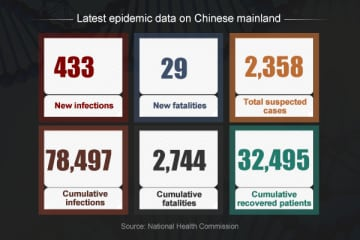 Latest data released by National Health Commission by midnight, Feb 26, 2020.