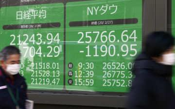 一時700円超下落した日経平均株価と、過去最大の下げ幅となったニューヨーク株式市場のダウ平均終値を示すボード=28日午前、東京都中央区