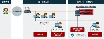 実証実験で活用する「ForeSight Voice Mining」