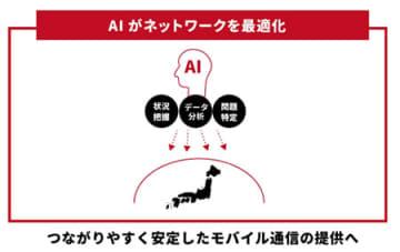 AIによる通信品質最適化のイメージ