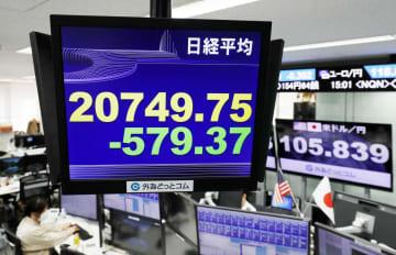 2万0749円75銭に急落した日経平均株価の終値を示すモニター=6日午後、東京・東新橋の外為どっとコム