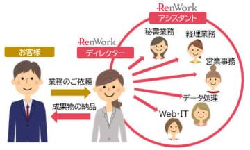 「オンラインアシスタント」の仕組み