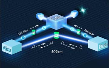 中国の科学者、500キロメートル級の光ファイバー量子通信伝送を実現
