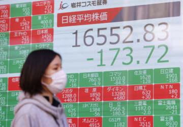 日経平均株価の終値を示すボード=19日午後、東京都中央区