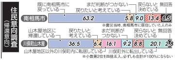 「既に戻った」「戻りたい」南相馬69%川俣59%住民調査
