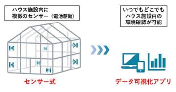 ハウス施設内の温度・湿度を見える化、NTTテクノクロスが販売 画像