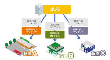 ジョイフル本田がデジタルサイネージ本格化、アイティフォーの「アロービジョン」導入 画像