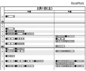 首都圏(2020年入試結果)男子2月1日