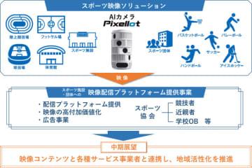 AIカメラの自動スポーツ映像配信で朝日放送グループとNTT西日本が新会社 画像