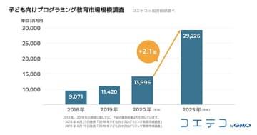 2025年の子ども向けプログラミング教育市場は約300億円規模に