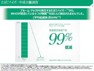 JTは、「プルーム・テック」は紙巻タバコと比較して健康懸念物質を平均約99%低減するという調査結果を発表した