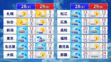 土日の天気と予想気温