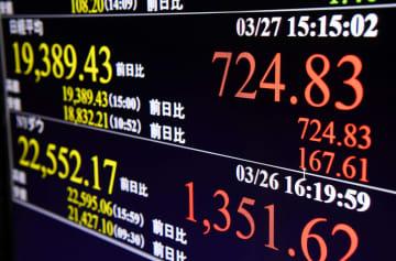 日経平均株価の終値を示すモニター=27日午後、東京・東新橋
