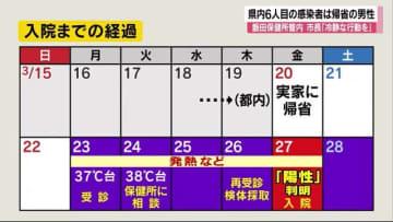 県内6人目の新型コロナ感染者 都内から『帰省中』の20代男性 飯田市長「病院に駆け込まないで」