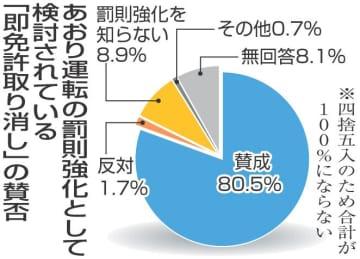 あおり運転撲滅へ 厳罰化、今夏にも施行 県内調査で83.0%被害経験