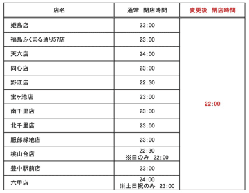 阪急オアシス/新型ウイルス影響4月15日まで「時短営業」再延長