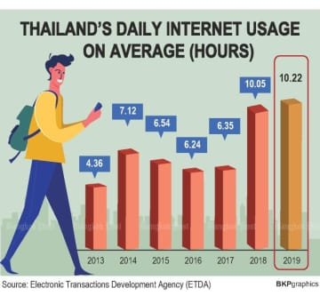 Gen Y and Z lead climbing online hours in survey