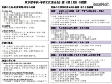東京都子供・子育て支援総合計画(第2期)の概要