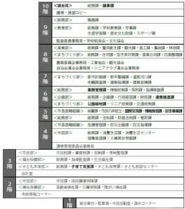 4月1日から各課の配置と名称が変わります