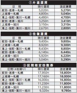 都市間バスの運賃改定のお知らせ