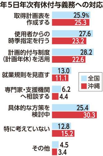 年休義務17%が「知らない」 働き方改革 沖縄県内 制度浸透に課題