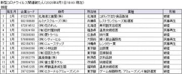 コロナ倒産リスト0401