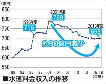 横浜市 水道料金値上げへ 来春、10〜12%増見込み