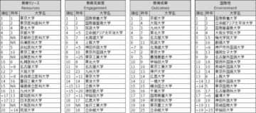 THE世界大学ランキング日本版2020【分野別順位】(20位まで抜粋)(画像:ベネッセホールディングス発表資料より)